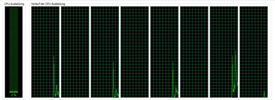 PC für Bildbearbeitung - Prozessorauslastung